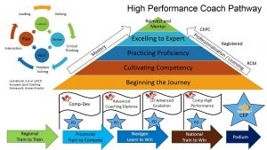 High Performance Coach Pathway