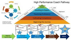 High Performance Coach Pathway